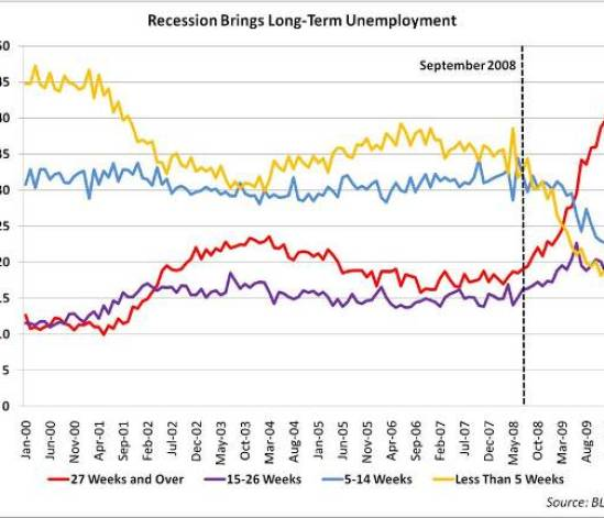 https://i2.wp.com/mercatus.org/sites/default/files/Recession%20and%20Long-Term%20Unemploymentsmaller%20NEW_0.jpg?resize=549%2C471