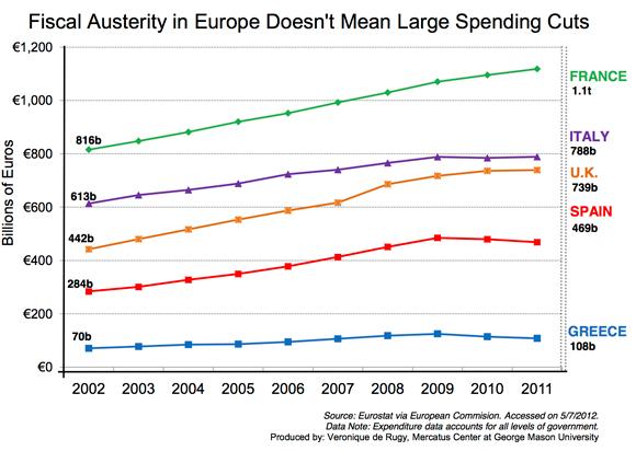 Vero's austerity chart