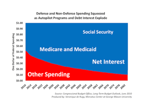 Federal spending trends