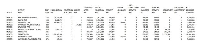 state aid 2014-15