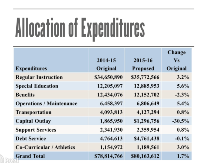 allocation of expeditures
