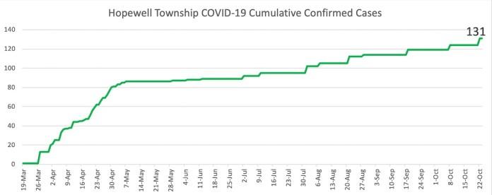 COVID-19 Graphs October 24, 2020