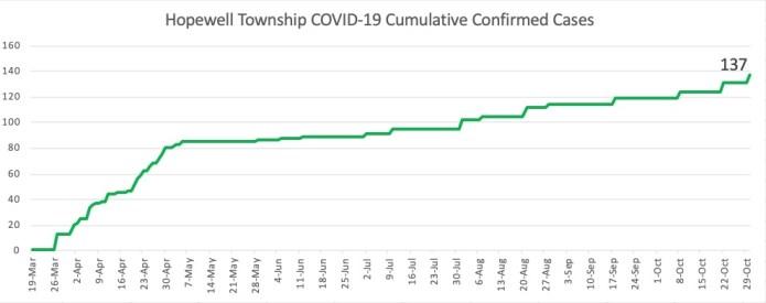 COVID-19 graphs October 30,2020