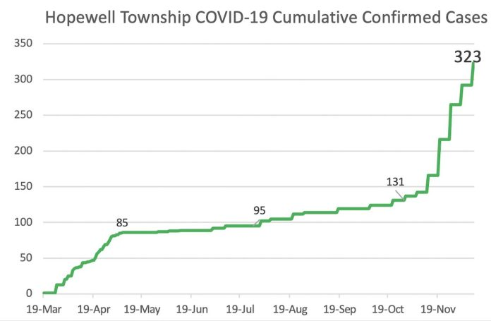 COVID-19 news for the Hopewell Valley