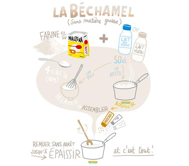 recette de bechamel légère
