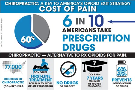 Cost of Pain - 6 in 10 Americans take prescriptions