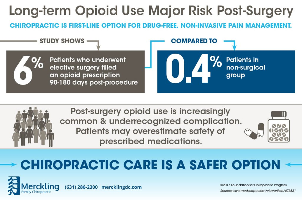 Long-Term Opioid Use is a Major Post-Surgery Risk
