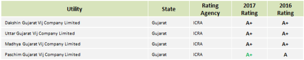 Gujarat DISCOMs
