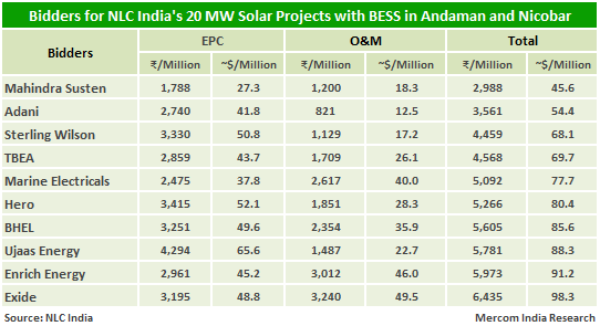 Bidders for NLC India's 20 MW Solar Projects with BESS in Andaman and Nicobar