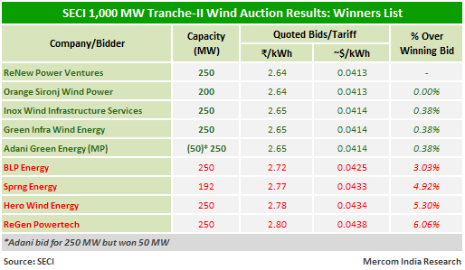 SECI 1,000 MW Tranche-II Wind Auction Results
