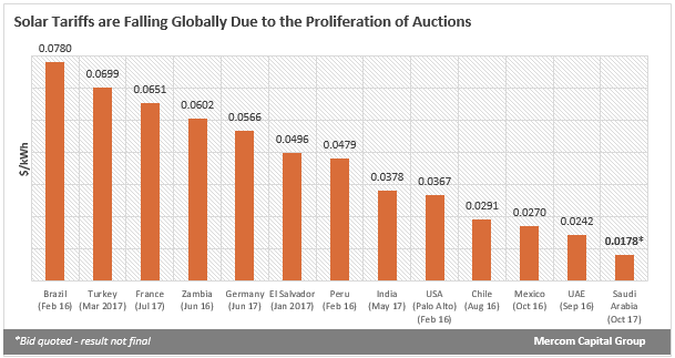 Solar Tariffs are Falling Globally Due to the Proliferation of Auctions