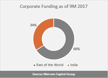 Corporate Funding as of 9M 2017