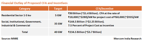 Financial Outlay of Proposed CFA and Incentives