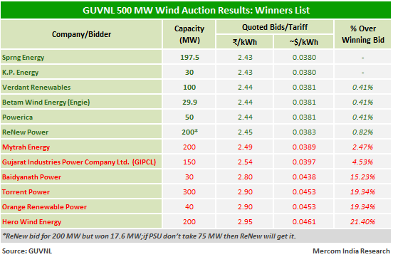 GUVNL 500 MW Wind Auction Results - Winners List