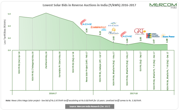 Lowest Solar Bids in Reverse Auctions in India 2016-2017
