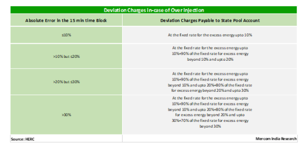 Haryana Issues Draft Regulations for Solar and Wind Deviation Charges