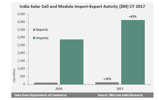 Indian Solar Imports Witnessed a 43% Increase While Exports Grew by 16% in 2017