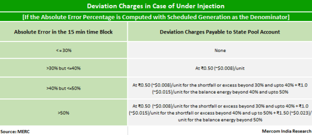 Maharashtra Issues Draft Regulations for Solar and Wind Deviation Charges