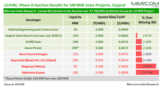 Solar Tariffs Hover Around ₹3/kWh in GUVNL's 500 MW Solar Auction