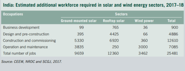 Estimated additional workforce required in solar and wind energy sectors