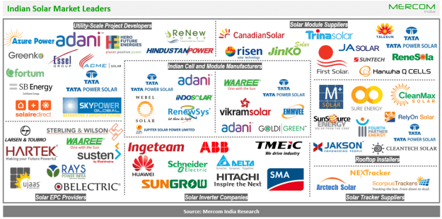 Indian Solar Market Leaders