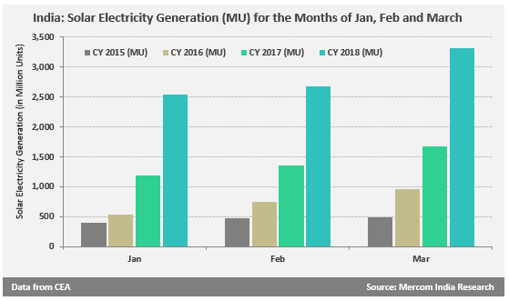 Solar Electricity Generation by the Months of Jan, Feb and March