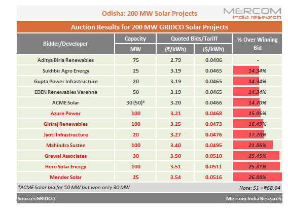 Aditya Birla Quotes L1 Tariff of ₹2.79/kWh in GRIDCO's 200 MW Solar Auction