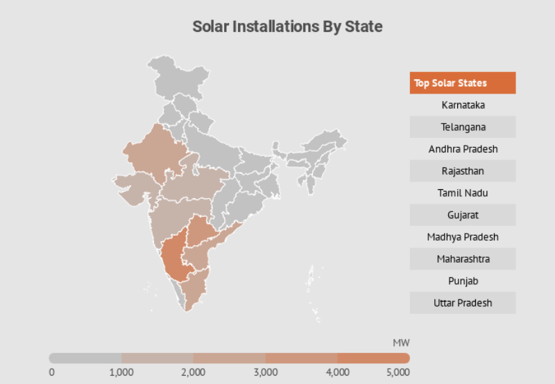 Infographic: India Installed 1 MW of Solar Every Hour During the First Half of 2018