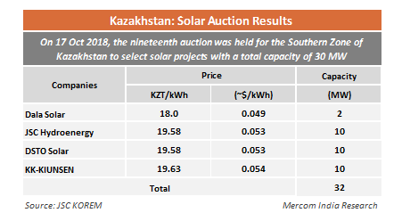 Kazakhstan Auctions 202 MW of Solar Projects