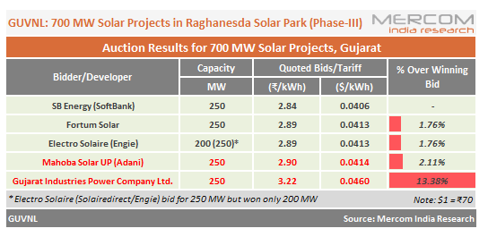 Gujarat's 700 MW Solar Auction Sees Lowest Tariff of ₹2.84/kWh