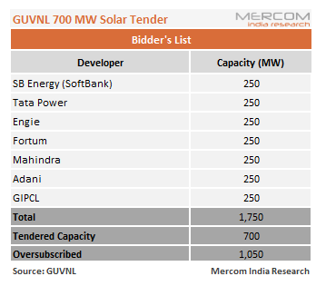 Gujarat's 700 MW Solar Tender Oversubscribed by Over Two Times