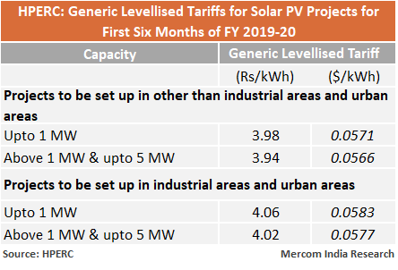 Himachal Pradesh Sets Generic Tariffs for Solar Projects for Six Months
