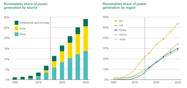 Renewables Share of Power Generation by Source