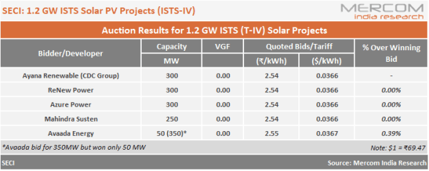 Lowest Bid of ₹2.54/kWh Against Ceiling Tariff of ₹2.65/kWh Wins SECI'S 1.2 GW Solar Tender