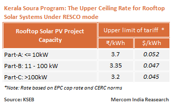 Kerala Soura Program: The Upper Ceiling Rate for Rooftop Solar Systems Under RESCO mode