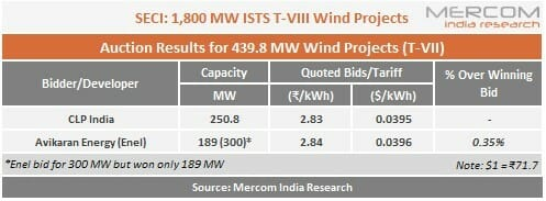 SECI 1,800 MW ISTS Wind Projects