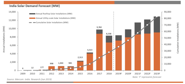 1.5 GW of Solar Capacity Installed in India During Q2 2019