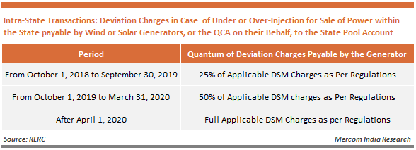 Deviation Charges in Case  of Under or Over-Injection for Sale of Power