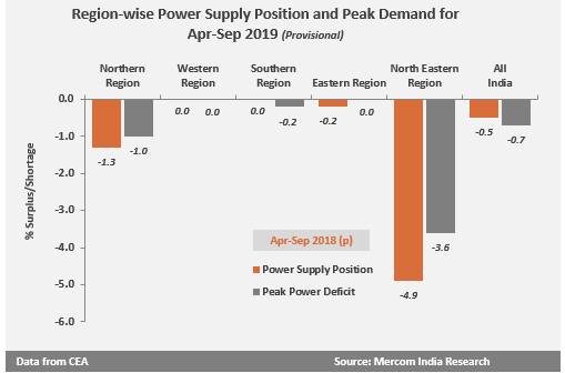 Region-wise Power Supply Position and Peak Demand for Apr-Sep 2019