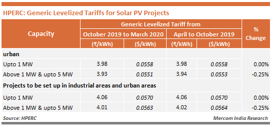 HPERC - Generic Levelized Tariffs for Solar PV Projects