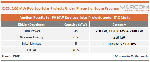 KSEB 200 MW Rooftop Solar Projects Under Phase-1 of Soura Program