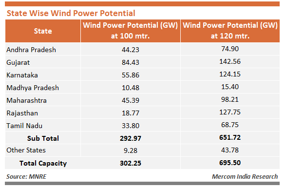 State Wise Wind Potential