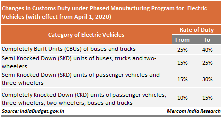 Changes in Customs Duty EV