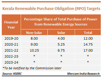 Kerala Renewable Purchase Obligation (RPO) Targets