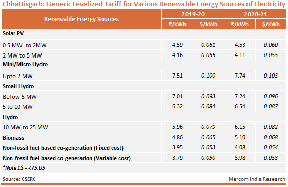 Chhattisgarh - Generic Levelized Tariff for Various Renewable Energy Sources of Electricity