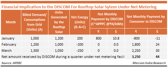 Financial Implication to the DISCOM For Rooftop Solar Sytem Under Net Metering