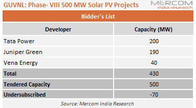 GUVNL Phase- VIII 500 MW Solar PV Projects