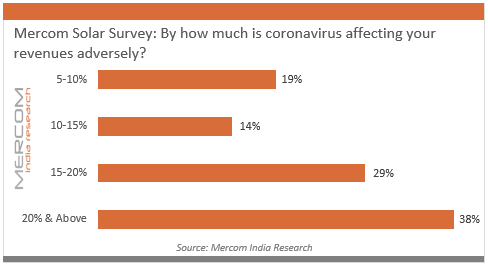 Mercom Solar Survey - By how much Is coronavirus affecting your revenues adversely.