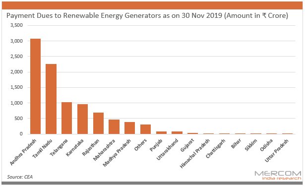 Payment Dues to Renewable Energy Generators as on 30 Nov 2019 (Amount in ₹ Crore)