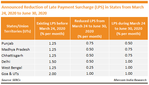 Announced Reduction of Late Payment Surcharge (LPS) in States from March 24, 2020 to June 30, 2020